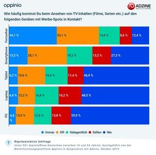 Grafik: ADZINE-Appinio Consumer Insights Oktober 2019