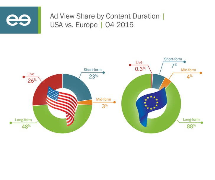 Grafik: FreeWheel Video Monitization Report Q4/2015