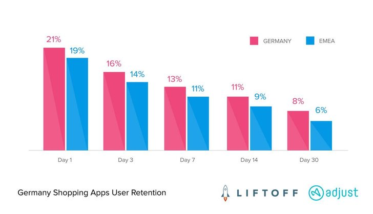 Bild: Mobile Shopping Apps Report