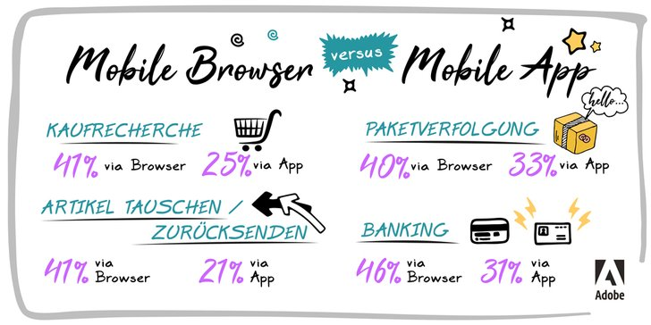 Bild: Adobe Mobile Studie