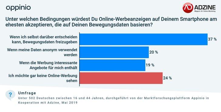 Grafik: ADZINE-Appinio Consumer Insights, Mai 2019