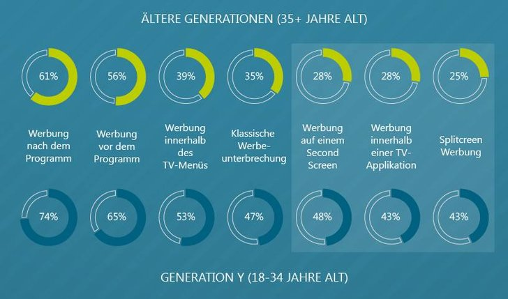 "Bild: goetzpartners Infografik ""Entertainment Unlimited"""