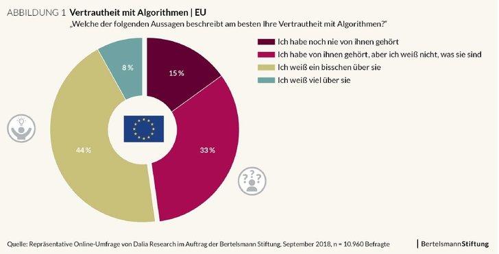 Bertelsmann Stiftung - Was Europa über Algorithmen weiß und denkt
