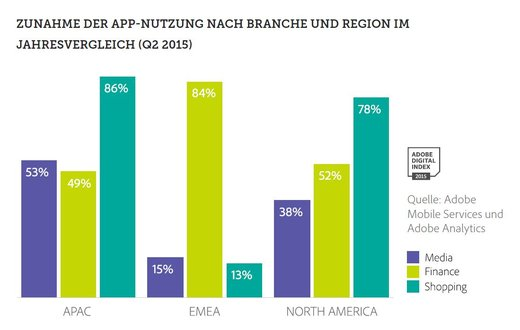 Grafik: Adobe Mobile Services und Adobe Analytics