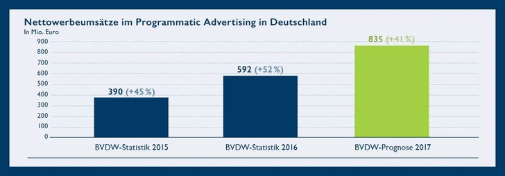Bild: BVDW Factsheet Programmatic Advertising 2017/02