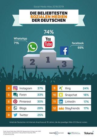 Grafik: Social-Media-Atlas - Faktenkontor