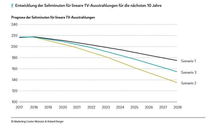 Grafik: Quo Vadis Deutsche Medien? Zur Zukunft deutscher Fernsehanbieter in digitalen Streaming-Zeiten