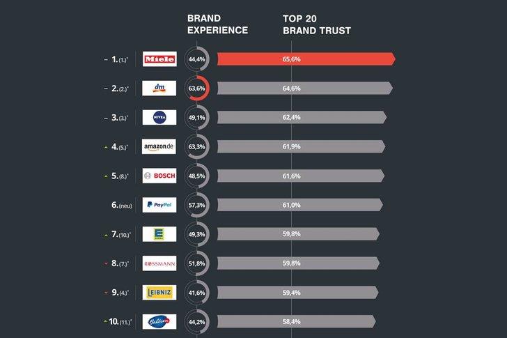 """Bild: Ausschnitt """"Brand Experience + Trust Monitor 2017"""""""