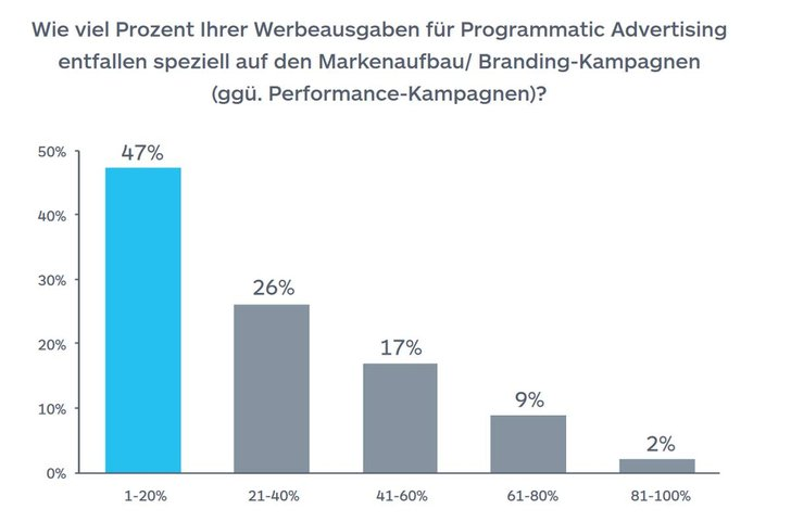 "Bild: Quantcast ""Programmatic Advertising REport"""