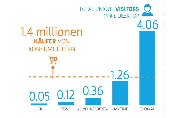 Bild: Comscore Infografik