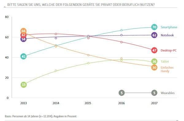Quelle: D21 Digital Index - 2017/2018
