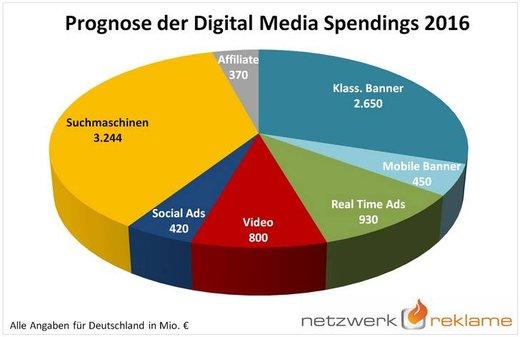 Grafik: Netzwerkreklame