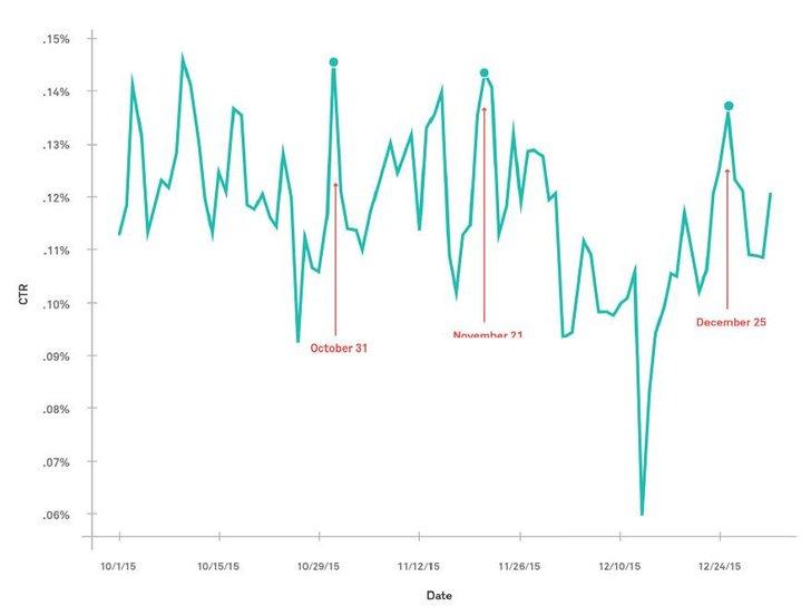 Grafik: AppNexus Digital Advertising Index Q4 2015