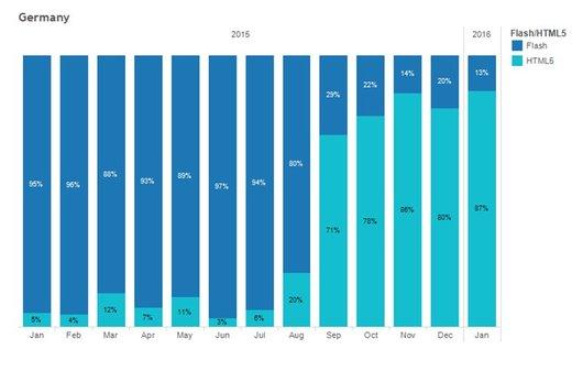 Grafik: Benchmark Data Book 2015 - Sizmek MDX-Plattform