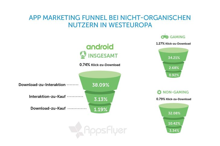 Quelle: Applsflyer Report: The State of App Engagement