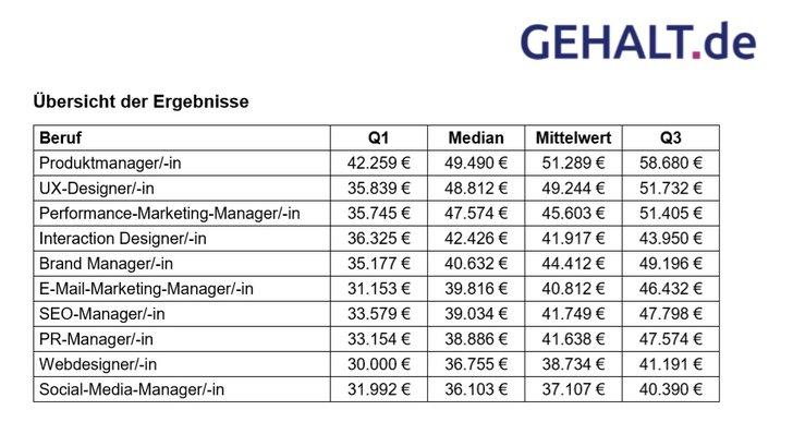 Grafik: Gehalt.de