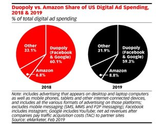 Grafik: eMarketer - US Advertisers Still Eager to Target at Scale with Duopoly