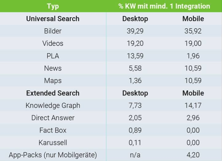 Bild: Searchmetrics Presse