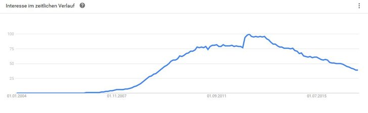 Bild: Screenshot Google Trends