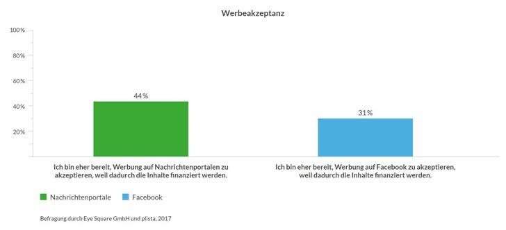 Grafik: Plista-Studie