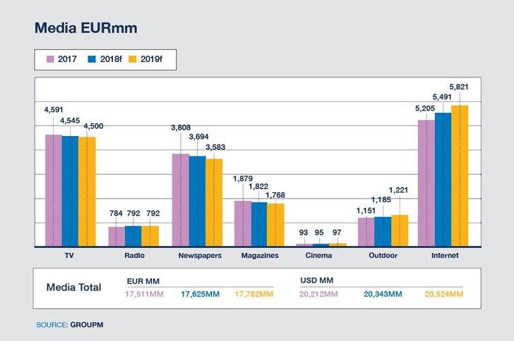 Bild: GroupM Media Forecast