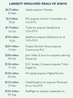 Grafik: Hampleton - M&A market report 1H 2019 Digital Marketing