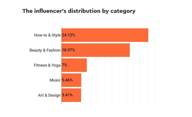 Grafik: Hypeauditor; State of Influencer Marketing in Germany 2020