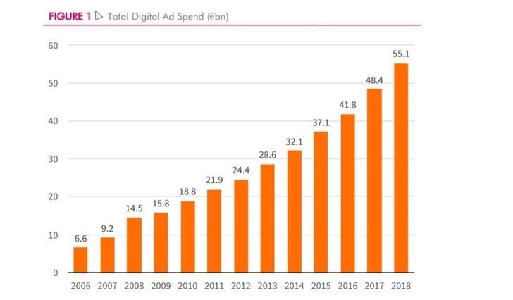 Grafik: IAB - AdEx Benchmark 2018
