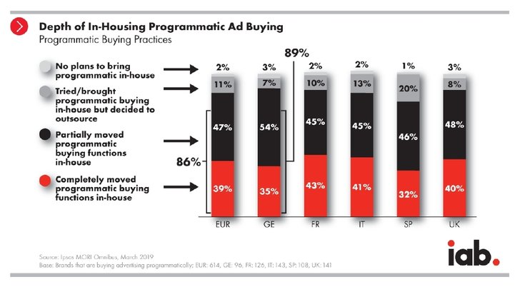 Grafik: IAB - Germany Programmatic In-Housing