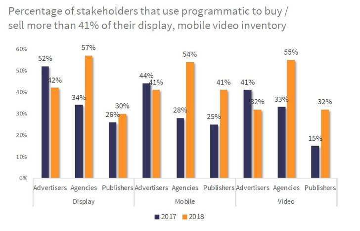 Bild: IAB Attitudes to Programmatic Advertising