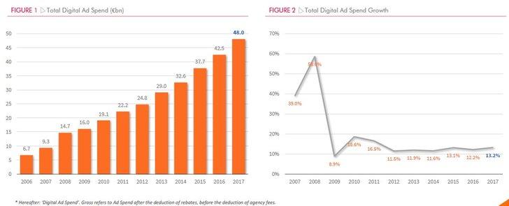 Grafik: IAB Europe / IHS Markit -