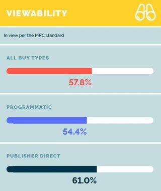Bild: Media Quality Report - Integral Ad Science