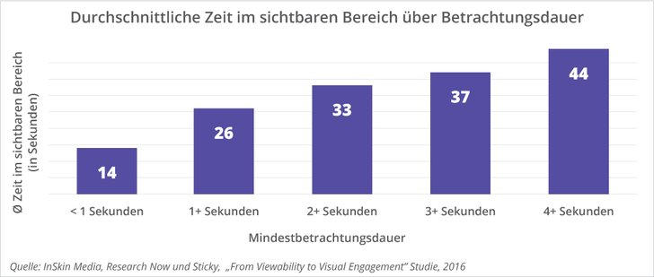 "Bild: InSkin Media ""From Viewability to Vidual Enagement""-Studie 2016"