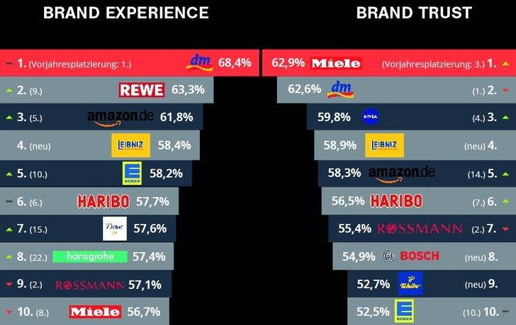 """Bild: Ausschnitt der Infografik zum """"Brand Experience + Trust Monitor 2016"""""""