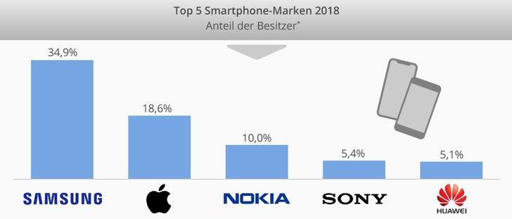 Grafik: Statista Digital Market Outlook 2019