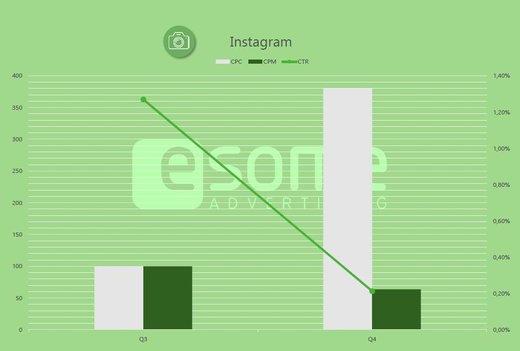 Grafik: esome-Preisindex