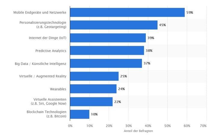 Bild: Statista - Welche technologischen Trends haben im Jahr 2020 den größten Einfluss auf Marketing-Unternehmen?