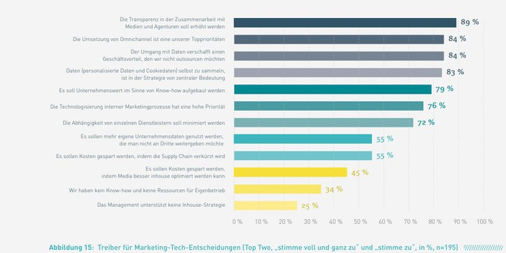 Grafik: Marketing Tech Monitor 2020