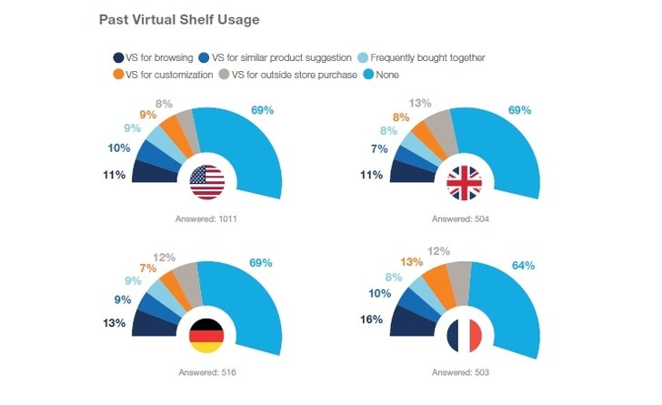 Grafik: McKinsey - The Future of Shopping: connected, virtual and augmented