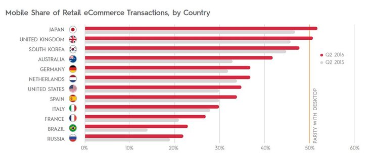 Bild: Criteo Mobile Commerce Report H1 2016