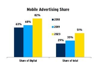 Grafik: MAGNA - Global Advertising Forecast, Summer Update 2019