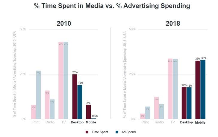 Grafik: Mary Meeker - Internet Trends 2019