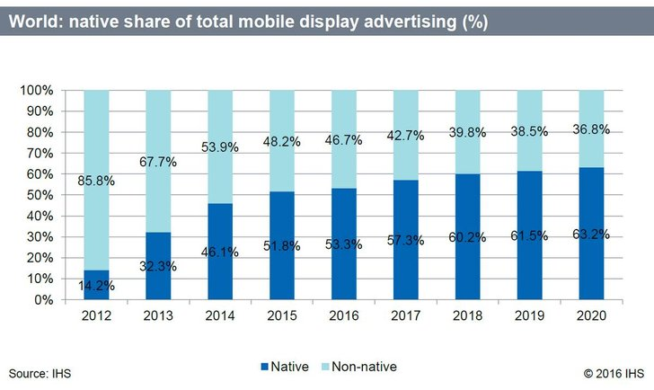 Bild: IHS Study: The future of mobile advertising is native