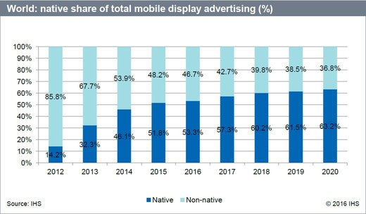 """Grafik: IHS-Studie """"The Fute of Mobile Advertising is Native"""""""