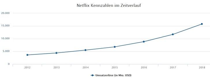 Graphik: finanzen.net
