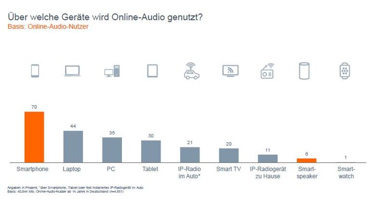 Grafik: Online-Audio-Monitor 2018