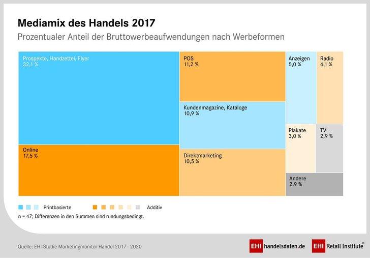 Grafik: EHI-Institut