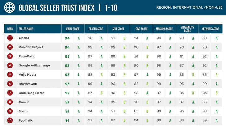 Bild: Screenshot Pixalate Seller Trust Index