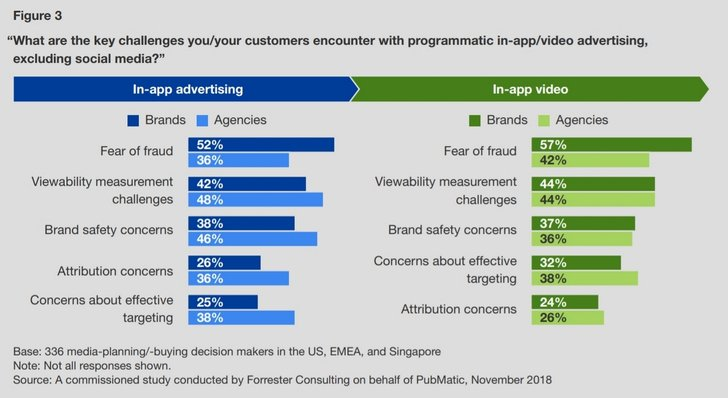 Grafik: Forrester Consulting und PubMatic - The Move Toward In-App Advertising