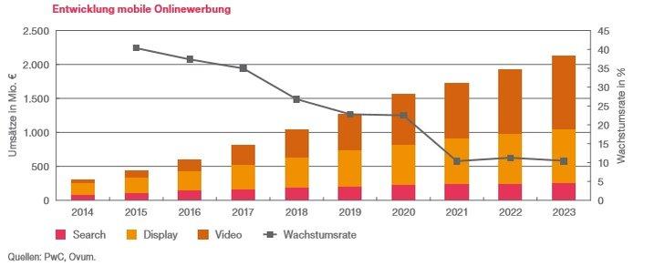 Grafik: German Entertainment and Media Outlook 2019-2023